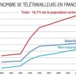 Nostromo, agence de communication, se penche sur le teletravail et ses consequences pour le salarie