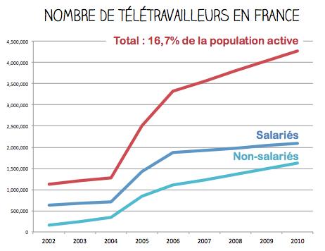 L'agence de communication Nostromo examine les avantages et inconvenients du teletravail pour les salaries