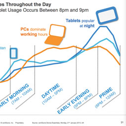 la communication interne va devoir également passer par le mobile, explique Nostromo, agence de communication