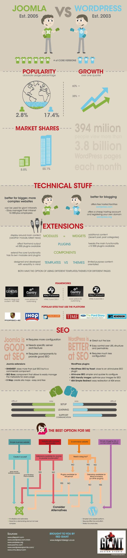 nostromo_Agence-de-communication_blog_wordPress-vs-Joomla - copie