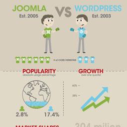 Nostromo, agence de communication, compare wordpress et joomla!