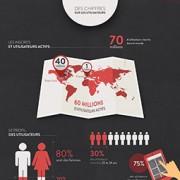 Le reseau social Pinterest presente des caracteristiques interessantes, explique l'agence de communication Nostromo