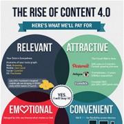 Nostromo, agence de communication, vous propose une infographie sur le contenu de qualité