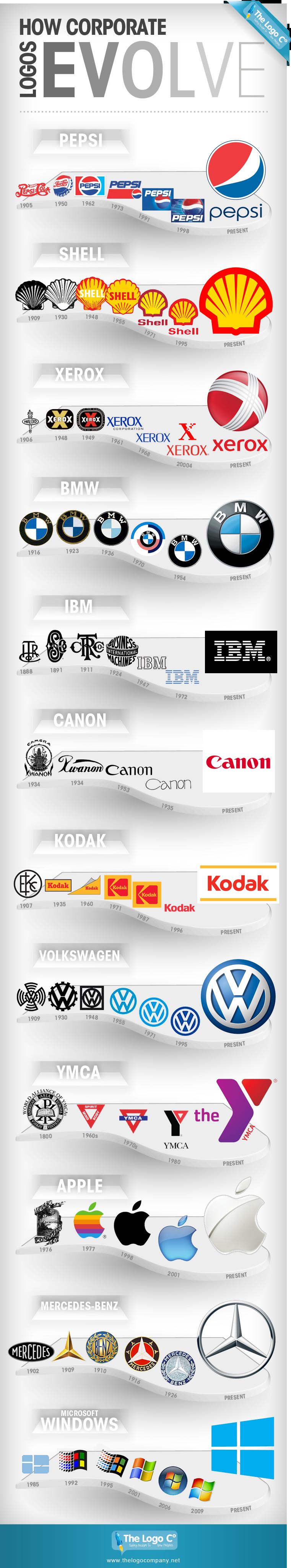 Nostromo_agence-de-communication_blog_infographie-evolution-logos