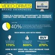 Nostromo, agence de communication, montre une infographie demontrant que la video en ligne aide a la reputation de la marque