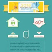 L'agence de communication Nostromo vous propose une infographie resumant les tendances webmarketing pour 2016