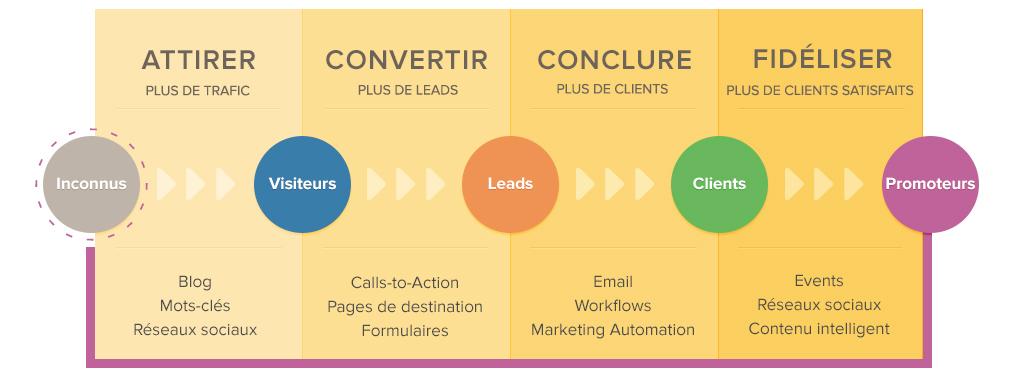 Nostromo, agence de communication, explique six elements essentiels pour elaborer du contenu pour l inbound marketing