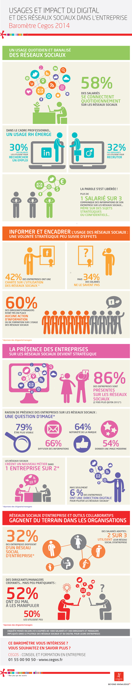 L'agence de communication Nostromo vous porpose une infographie resumant les relations entre reseaux sociaux et entreprises