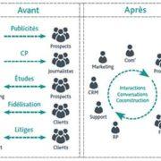 La mise en place d'un reseau social d'entreprise repond a plusieurs enjeux important, que liste Nostromo agence de communication