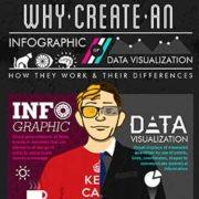 Nostromo, agence de communication, rappelle les differences entre infographie et visualisation de données