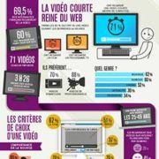 Les usages video des francais resume par Nostromo, agence de communication