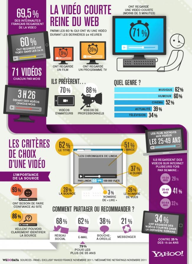 Les usages video des francais resume par Nostromo, agence de communication