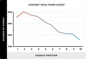 Nostromo, agence de communication, vous donne des conseils pour formatter au mieux votre contenu pour optimiser son attractivite et son referencement.