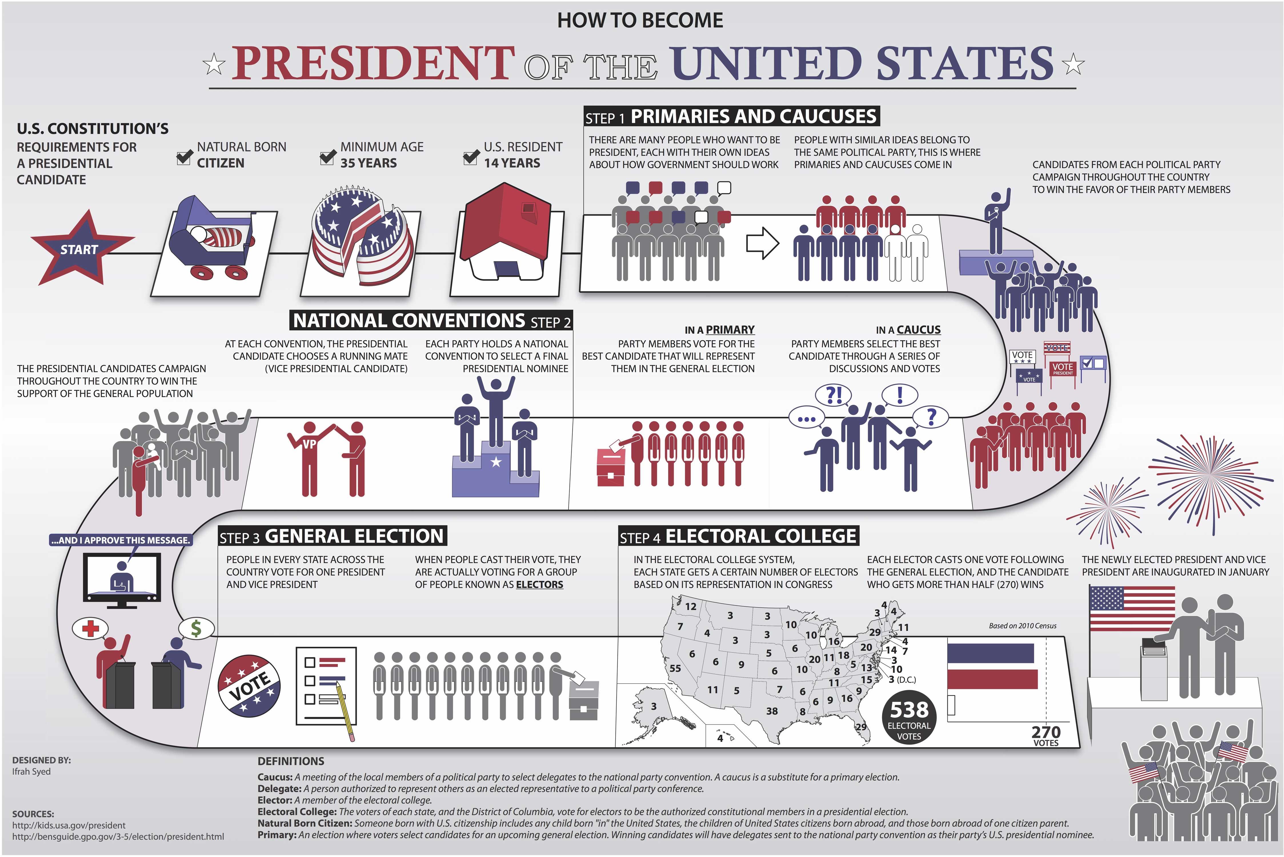 l'agence de communication Nostromo vous fait decouvrir l'organisation des elections americaine