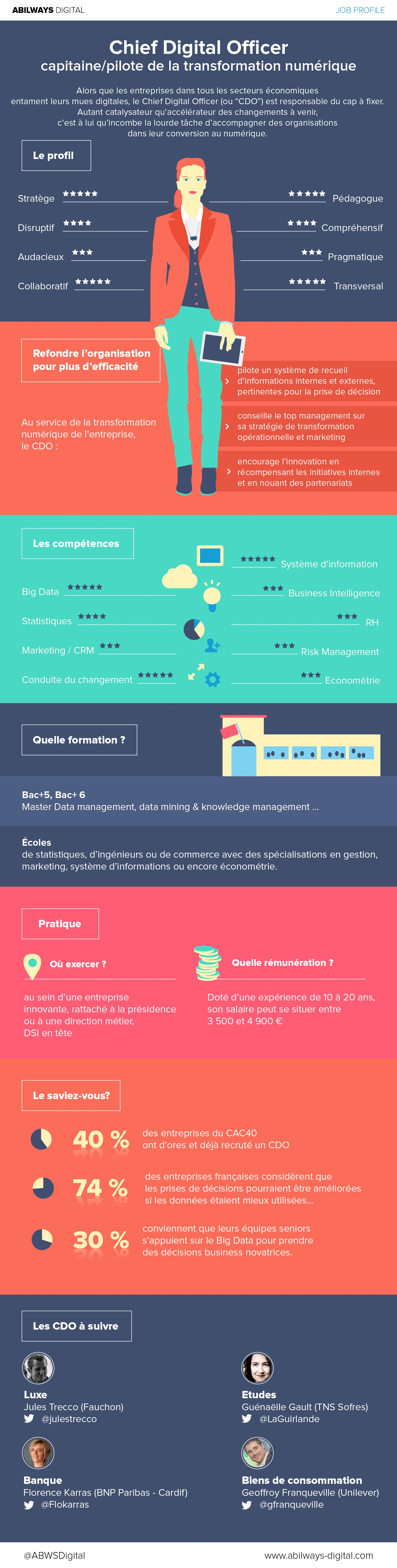 Nostromo agence de communication infographie transformation numerique cdo
