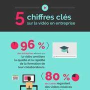 Nostromo agence de communication vous presente une infographie sur cinq chiffres cles de votre video en entreprise