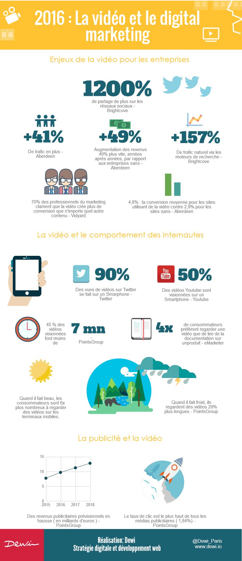 Nostromo agence de communication vous presente une infographie sur l'utilite de la video sur le web pour votre marketing digital