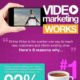 Nostromo agence de communication vous presente une infographie sur l'utilite de la video sur le web pour votre marketing