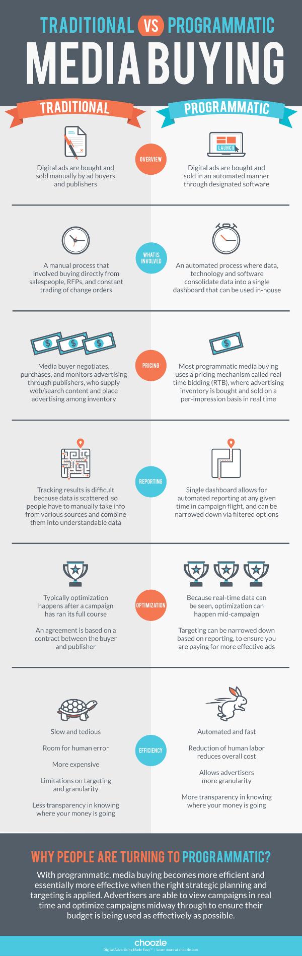 Nostromo, agence de communication, vous propose une infographie sur le media buying.
