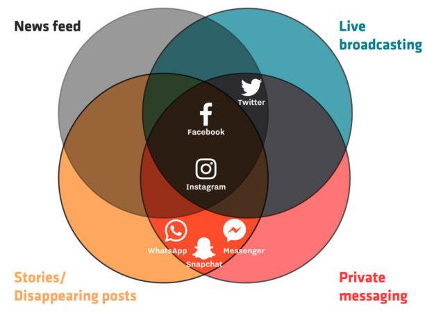 la nouvelle cartographie des reseaux sociaux en 2017 vous est presentee par l'agence de communication Nostromo
