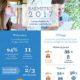 L'agence de communication Nostromo partage une infographie montrant que le papier n'a pas dit son dernier mot