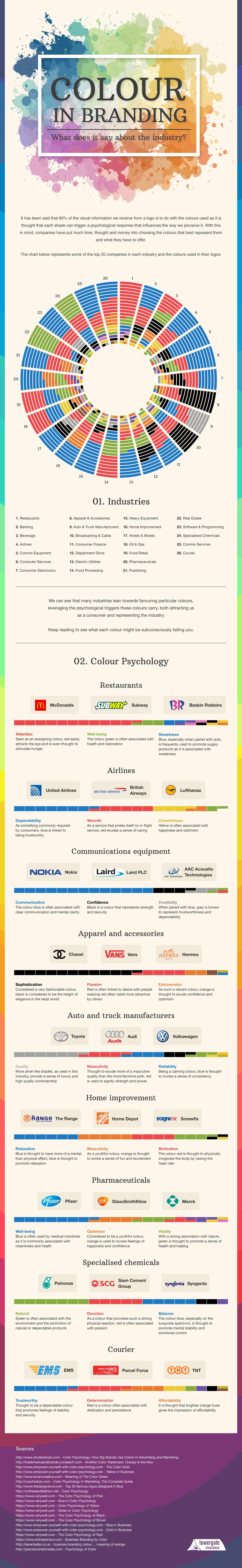 Nostromo, agence de communication, explique le sens des couleurs pour le marketing