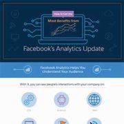 L'agence de communication Nostromo vous montre comment optimiser votre utilisation de Facebook